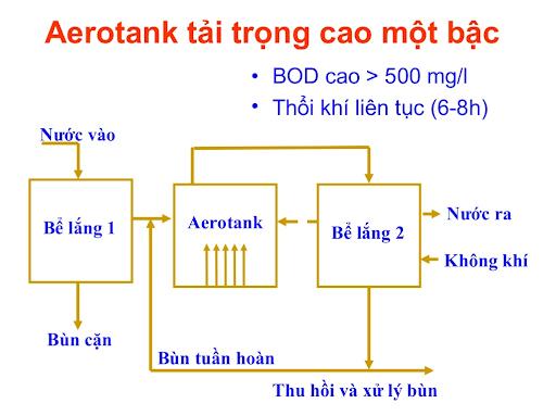 Nguyên lý hoạt động của bể Aerotank
